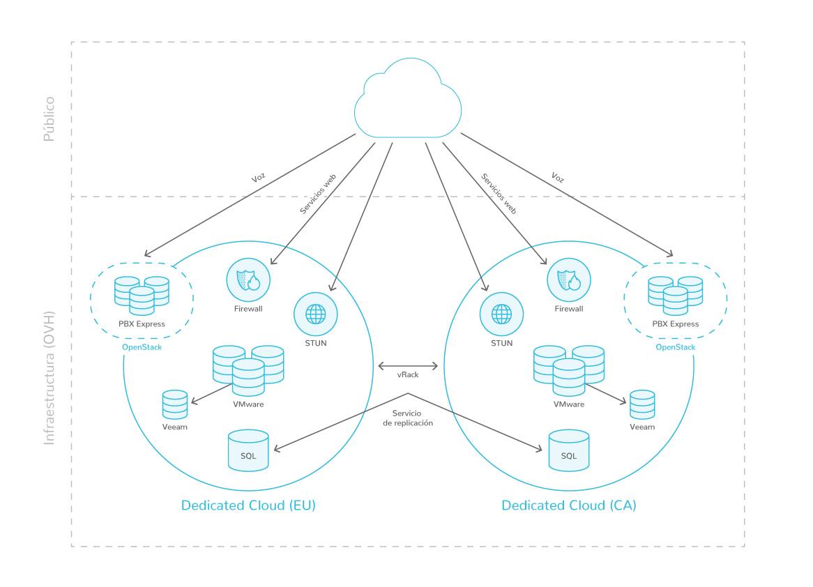 Diagrama de la infraestructura de 3CX