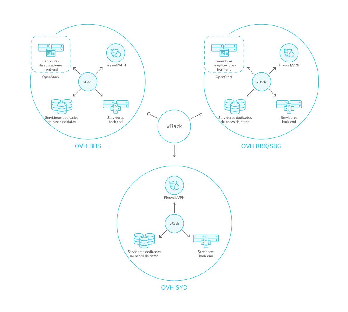 Diagrama de la infraestructura de SnapComms