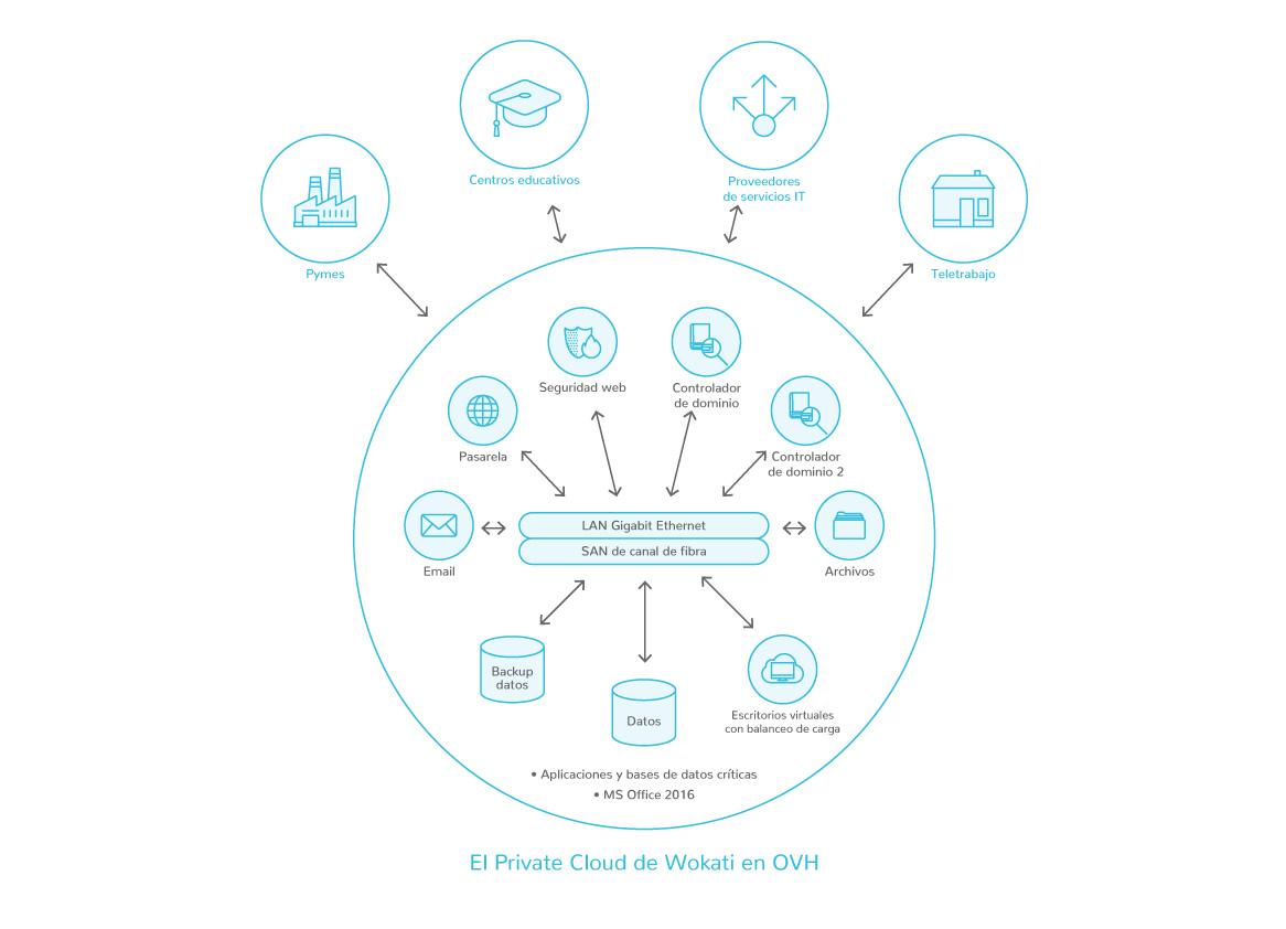 Diagrama de la infraestructura de Wokati