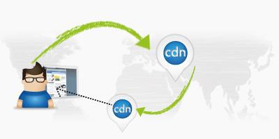 Uso de una content delivery network