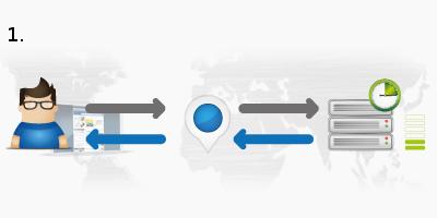 Uso de una red de distribución de contenidos