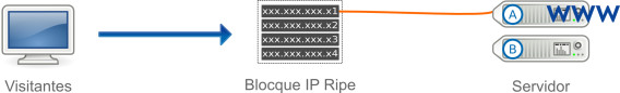 Bloque IP failover RIPE